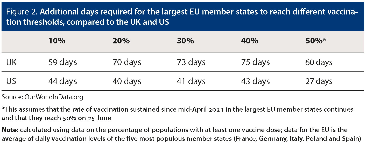 Figure 2. Additional days required for the largest EU member states to reach different vaccination thresholds, compared to the UK and US